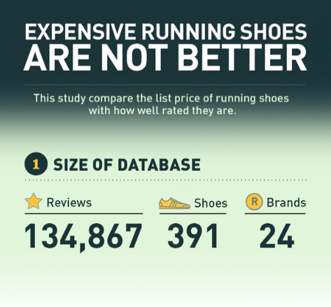 771f311fd9f8 Study Shows Price Of Running Shoes Does Not Correlate With Higher ...