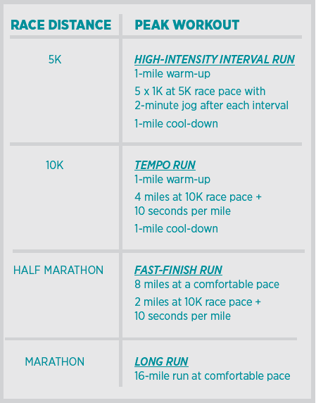2 races one weekend workouts