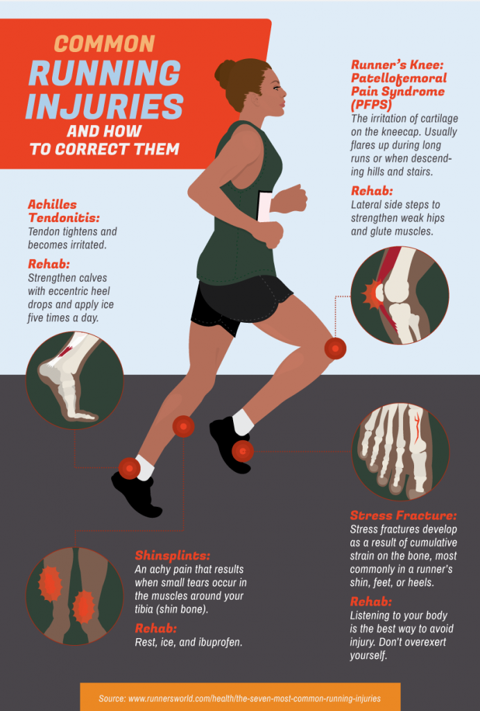 Infographic Shares How To Fix 4 Common Running Injuries