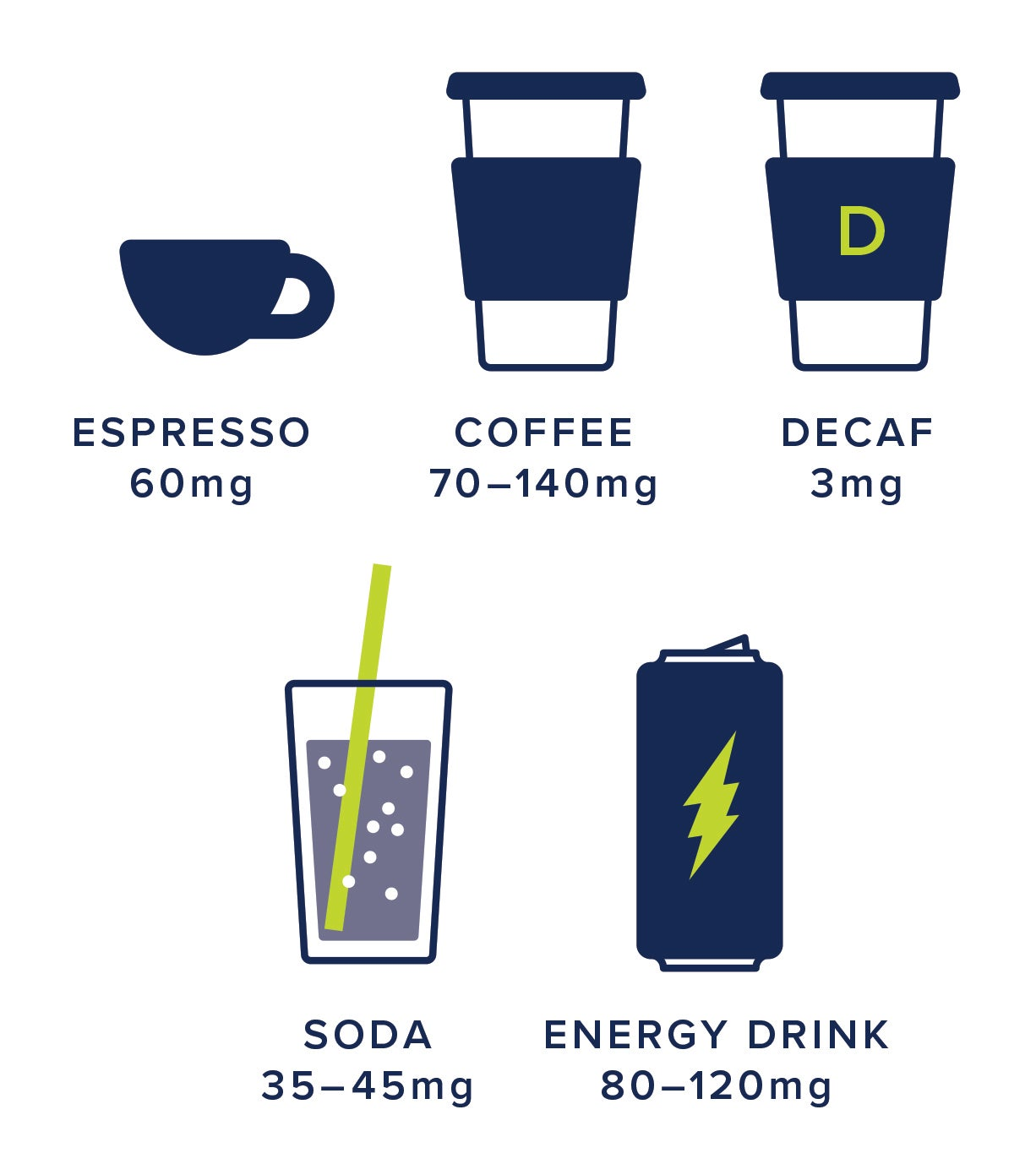 Caffeine content of different drinks