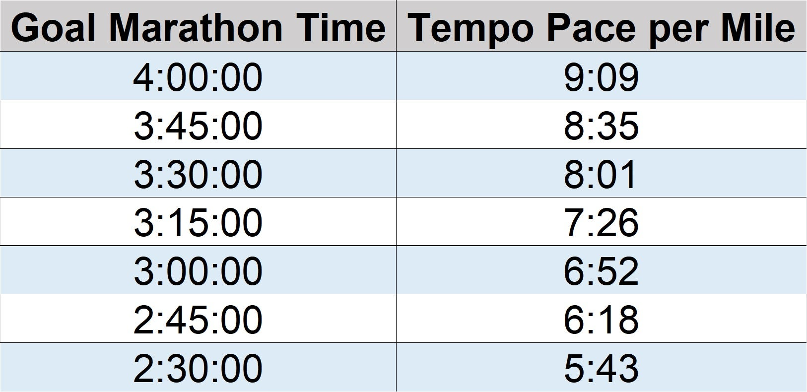 Table showing tempo paces for goal marathon times