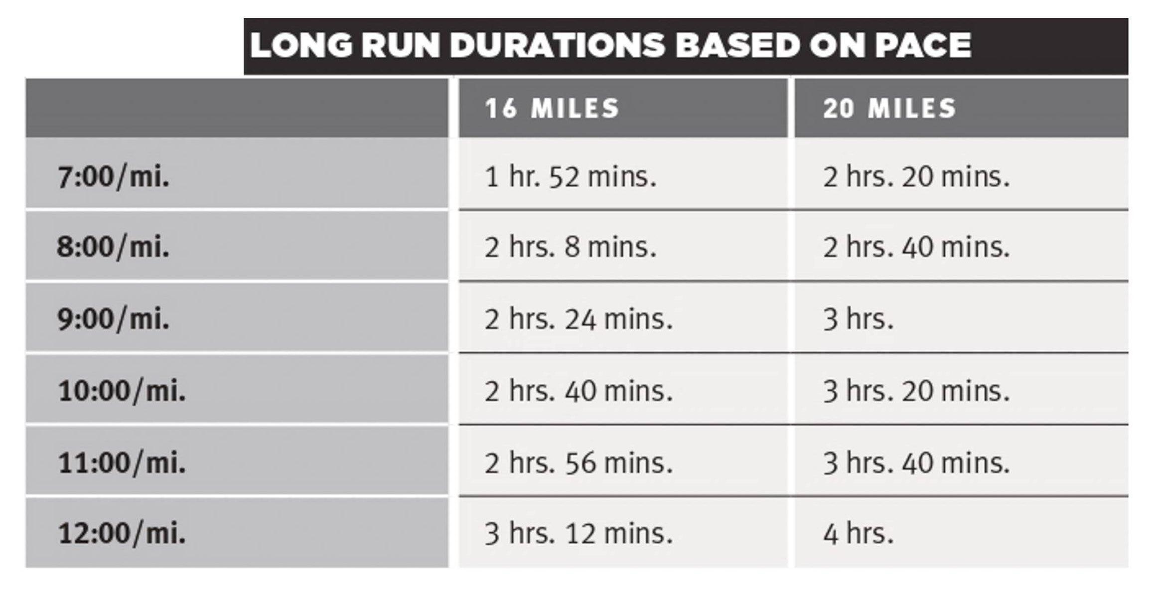 Tabla que muestra la duración de carreras de 16 o 20 millas según el ritmo