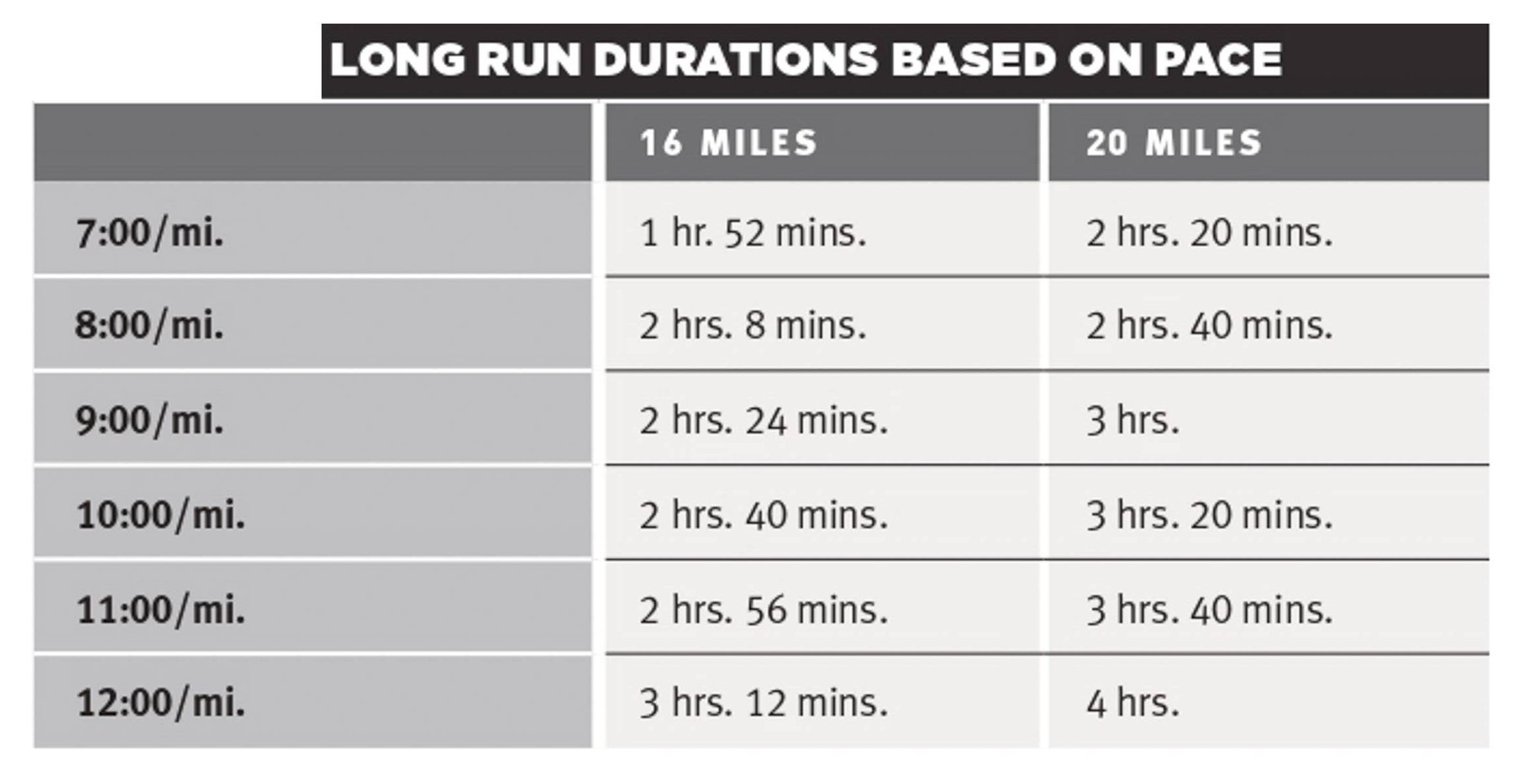 Table showing duration of 16- or 20-mile long runs based on pace