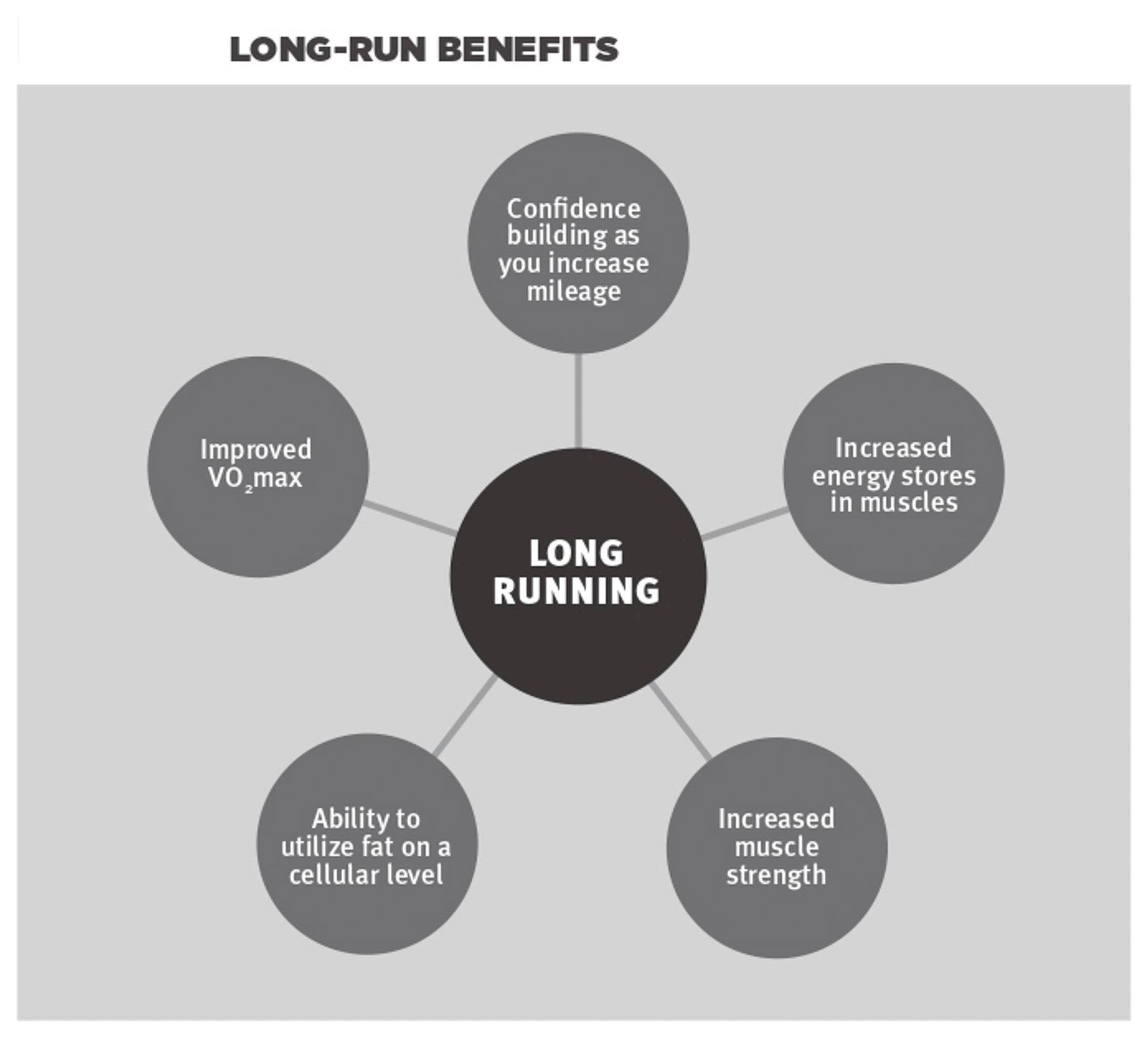 Graphic outlining the benefits of long running