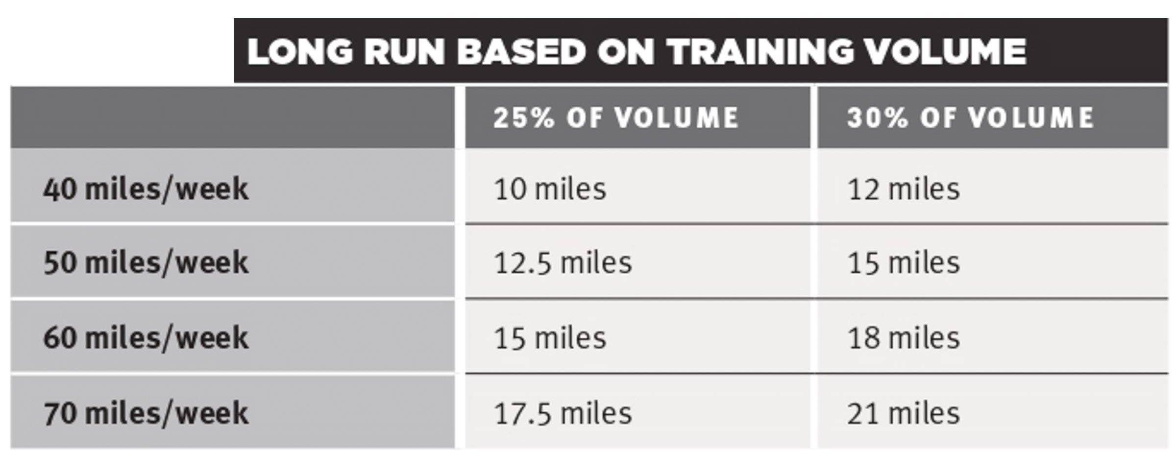 Tabla que detalla la distancia ideal de carrera larga basada en el volumen de entrenamiento